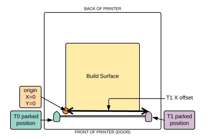T1 X offset diagram