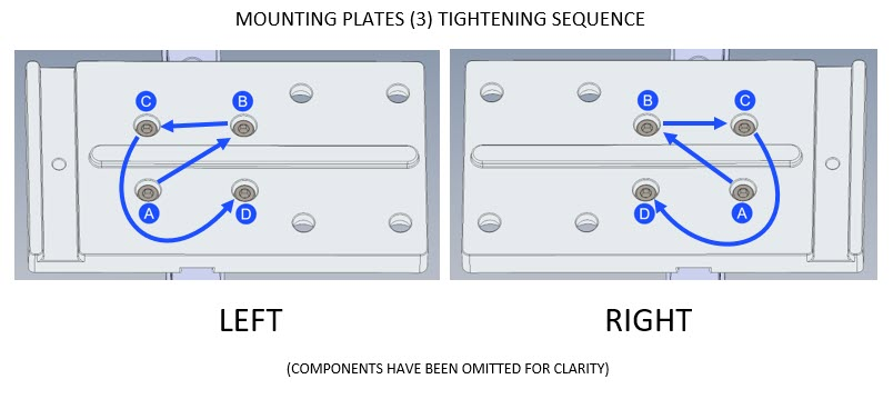 Mounting Plates Tightening Sequence