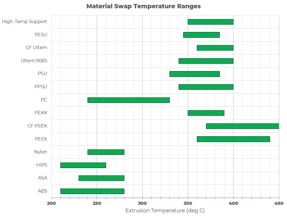 Material swap temperature ranges